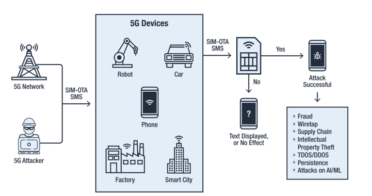 VULNERABILITY OF 5G NETWORKS
