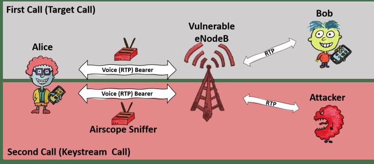Security Week 34: VoLTE Transcript