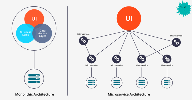 Microservices: why isn't it a panacea?
