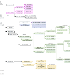 function call relationship diagram h 264  [ 1911 x 1500 Pixel ]