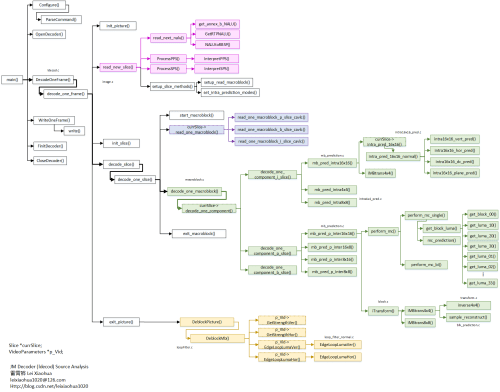 small resolution of function call relationship diagram h 264