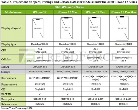 Можливі технічні характеристики iPhone 12