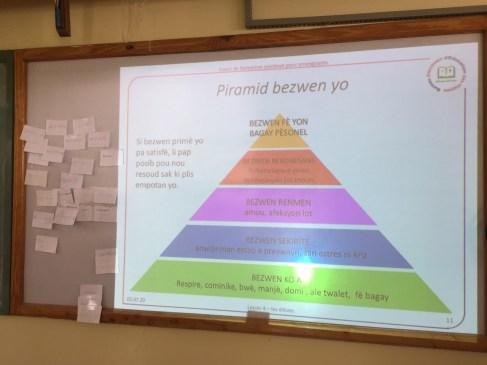 La piramide dei bisogni in creolo
