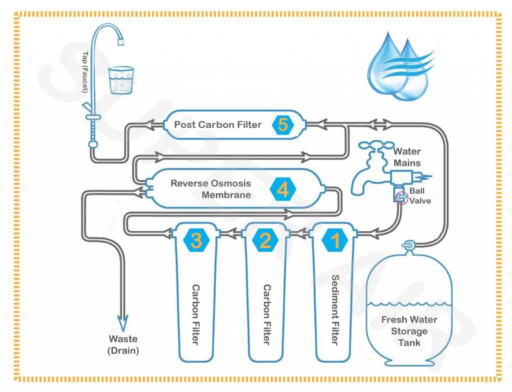 diagram of water purification process simple dna replication osmosis technical treatment system
