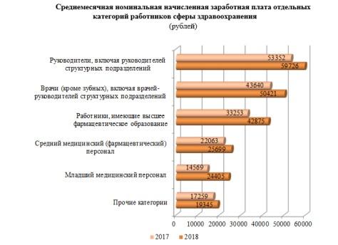 средняя зарплата медиков в Кировской области
