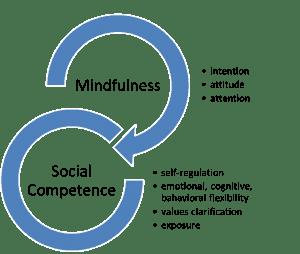 Desarrollo de compentencias con la práctica de mindfulness
