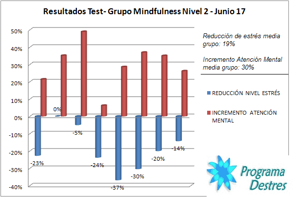 resultados test curso mindfulness nivel 2