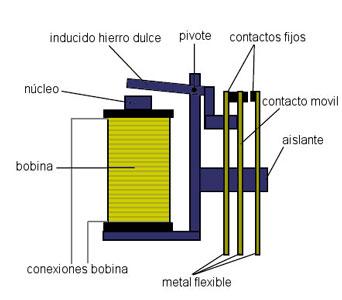 Rele partes - Electrogeek