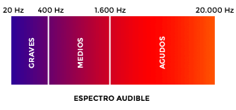 Espectro audible