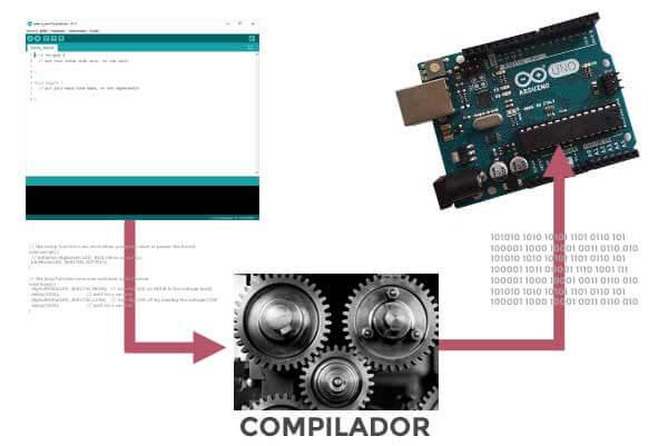 compilador AVR-GCC Arduino
