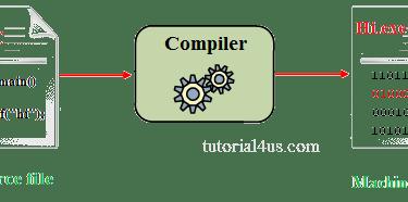 List Of Top Online C++ Compiler For Programmer.