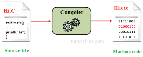 List Of Top Online C++ Compiler For Programmer.
