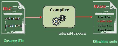 Best Online C++ Compiler For Programmer