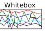 White Box Testing! Why we Need of White Box Testing? Know More About White Box Testing