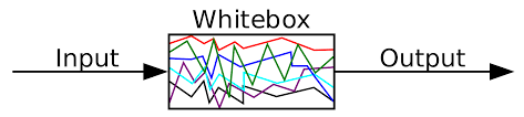 White Box Testing! Why we Need of White Box Testing? Know More About White Box Testing