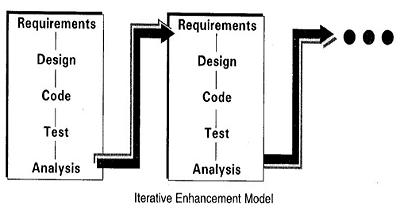 Explain software maintenance ? explain its various types of models ?