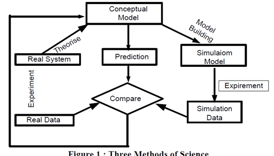 What is computer simulation, Definition from online digital