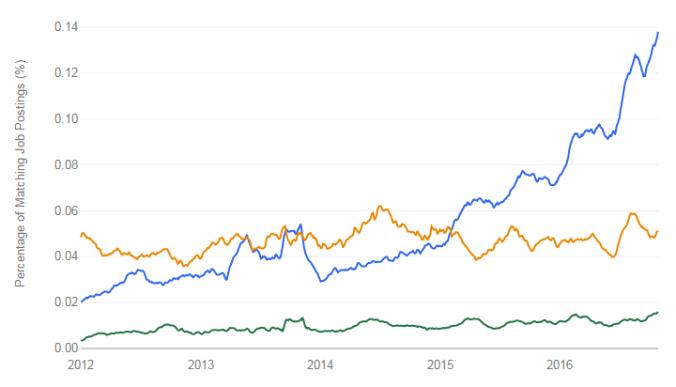 Job Trends: Scala vs Groovy vs Clojure