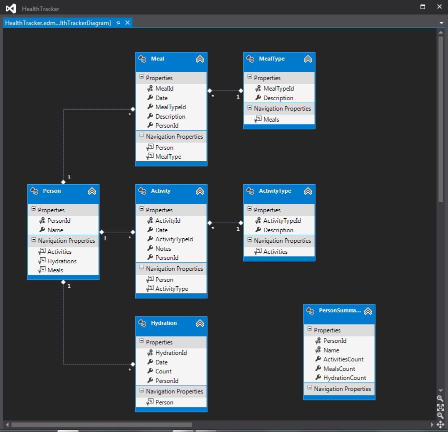 database diagram visual studio 2013 2002 sv650 wiring first development with entity framework 5 in healthtracker data model
