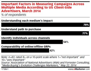 Etude emarketer Cross-device les priorités des annonceurs dans le tracking de leurs campagnes programmatiques