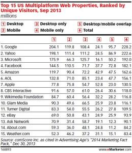 Répartition audience par écrans sur le Top 15 Comscore US
