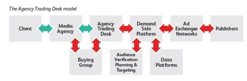 Fonctionnement du modèle Trading Desk Agence