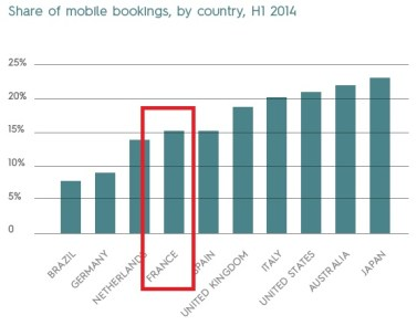 Part des ventes mobiles par pays - 15% pour la France - Travel Flash Report 2014 Criteo
