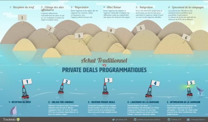 Achat media vs Private Deal Programmatique - Le Match