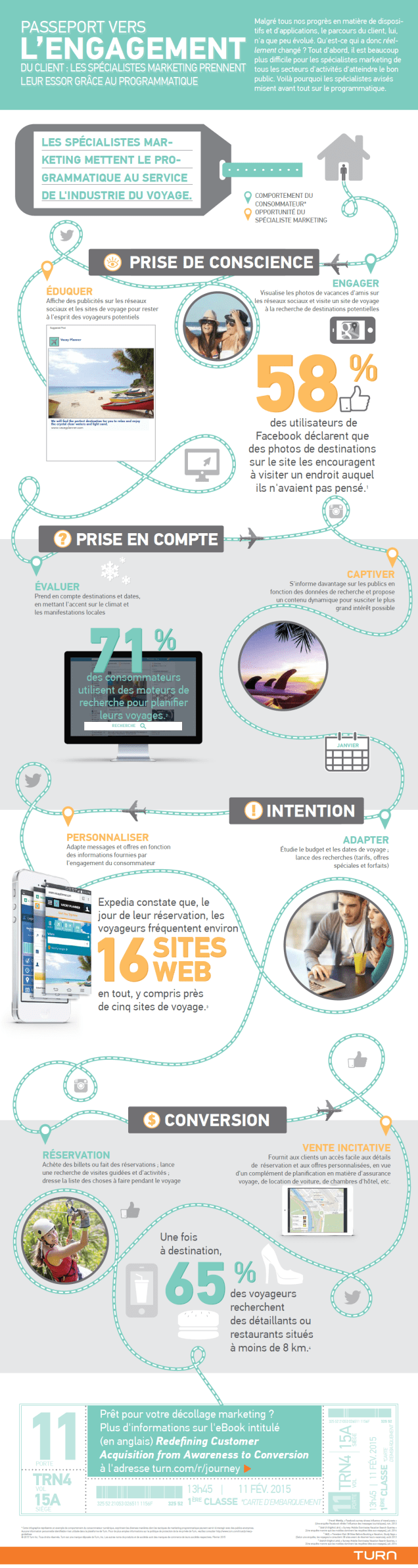 Programmatic for Travel industry
