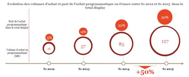 50% de croissance pour l'achat programmatique en France au 1er semestre 2015 - observatoire de l'epub 2015