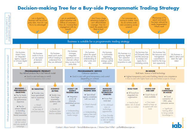 Decision Tree for buy side Programmatic trading IAB Europe