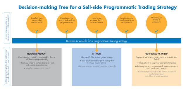 Decision Tree for sell side Programmatic Trading IAB Europe