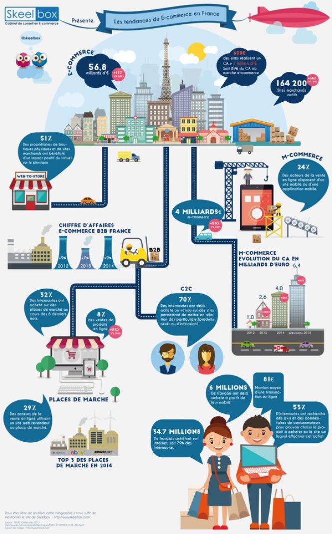 Chiffres cles ecommerce Francais en 2015