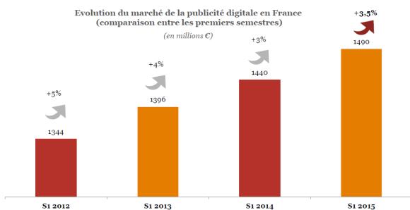 Evolution de la Croissance du marché de l'epub en France de 2012 à 2015