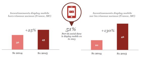Les réseaux sociaux représentent 51% des investissements display sur le mobile