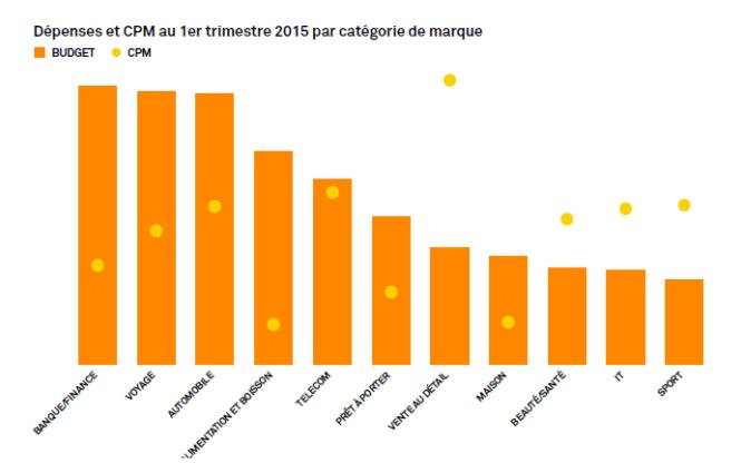 Top acheteurs AppNexus Programmatique Q1 2015