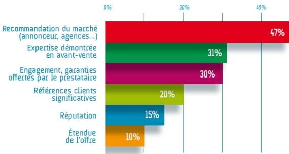 Criteres de selection des prestataires programmatiques selon les annonceurs - Barometre EBG