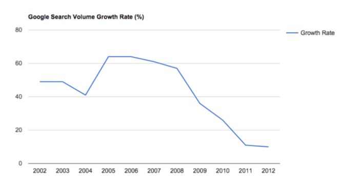 Search query grow rate 2005 2015 - Programmatique