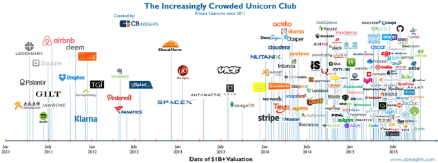 unicorn global overview