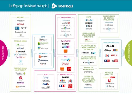 Programmatic TV landscape in France
