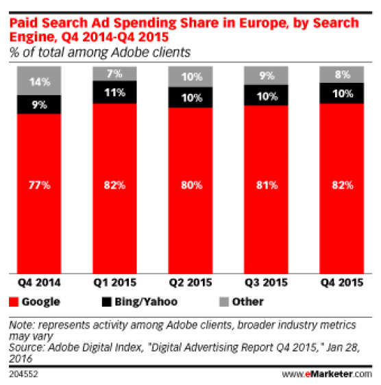 Google domination on paid search in europe Programmatic
