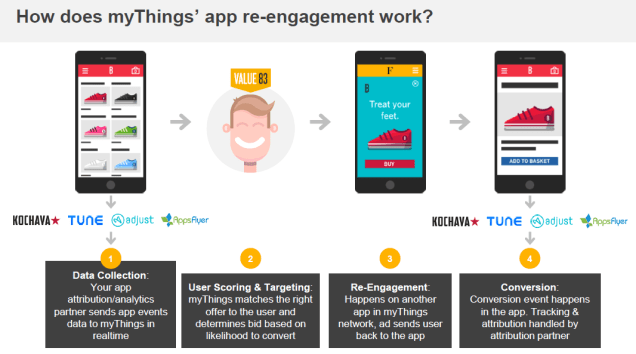 myThings inApp retargeting how does it work - Programmatic