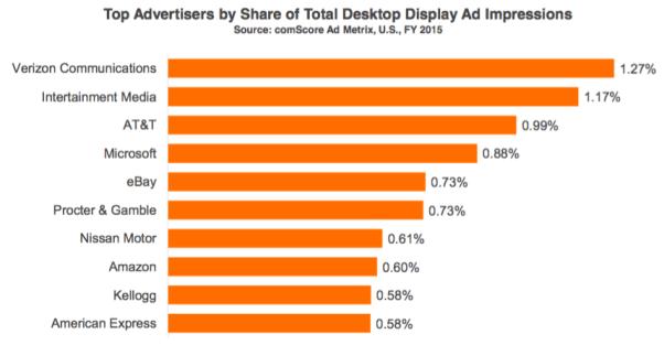 Top 10 annonceurs US media digitaux - Programmatique