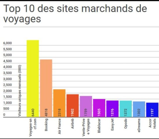 Ecommerce voyage top 10 des sites marchands