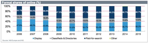 Evolution part de marche des formats publicitaires display 2006 2015 Adex benchmark report 2015 - Programmatique