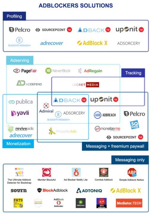 solutions aux adblockers panorama