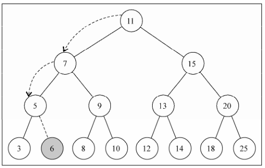 Learning JavaScript Data Structure and Algorithms-Tree