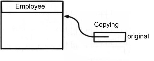 java Clone method