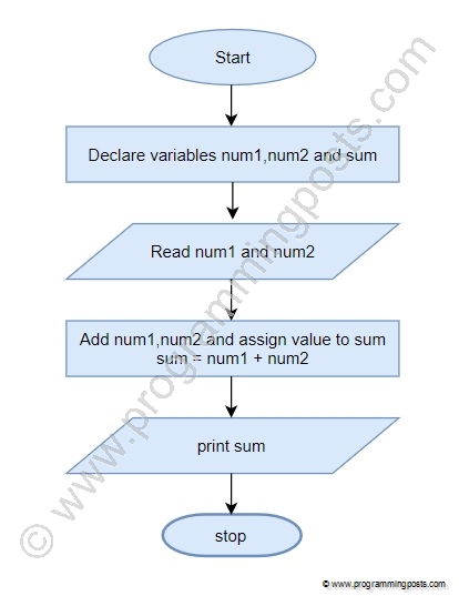 Add two numbers flowchart
