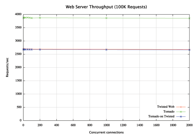 Throughput for Tornado, Twisted, and Tornado on Twisted